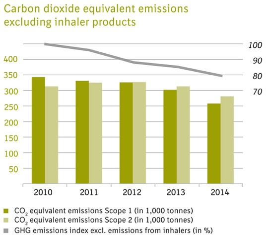 CO2 equivalent emissions excluding inhaler products