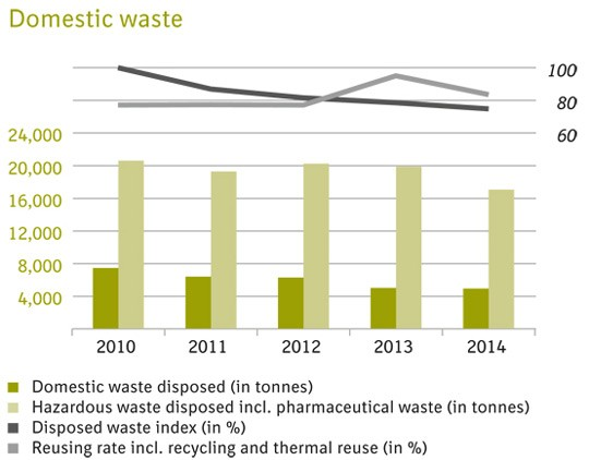 Domestic waste graph