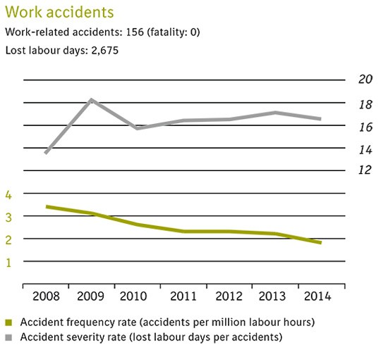 Work accidents graph